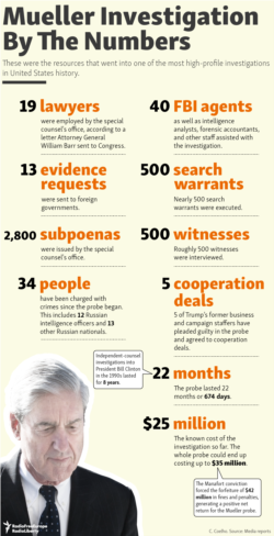 Infographic - Mueller by the numbers