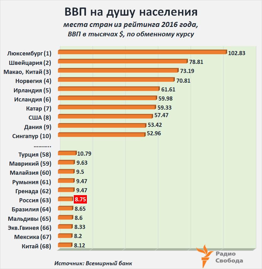 Россия - экономический пигмей