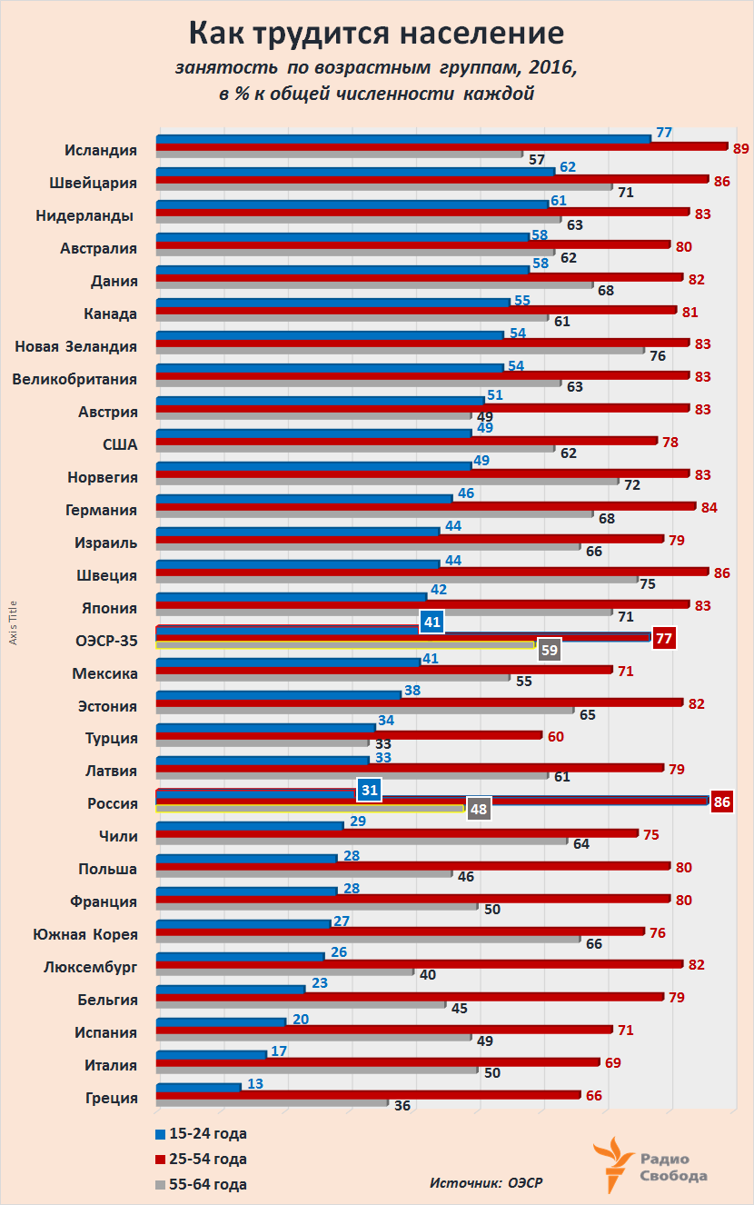 Russia-Factograph-Employment Level-Ages-OECD-Russia