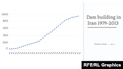 Dam building in Iran from 1979-2013 - Iran Open Data
