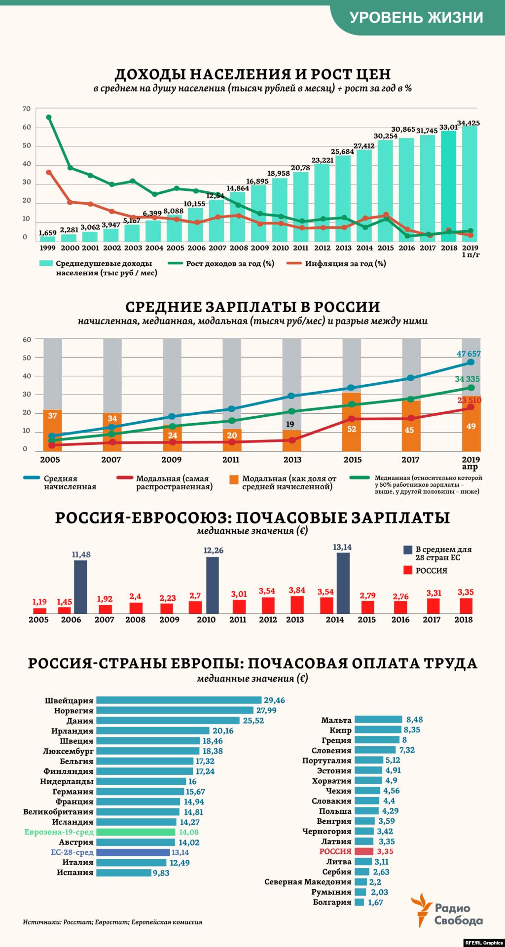 """В 1999 году по производительности труда Россия отставала от стран Европы в 3,5 раза, сегодня – в 2 раза. При этом средняя почасовая зарплата в России почти в 4 раза ниже, чем среднеевропейская 5-летней давности (более поздних данныхпока нет). А самая распространенная (модальная) зарплата в России оказывается ровно в 2 раза ниже той, которая считается """"средней начисленной""""."""