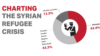 Charting The Syrian Refugee Crisis