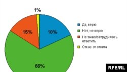 "<a href=""http://svobodanews.ru/photogallery/370.html"" target=""_new"">Результаты опроса</a> оказались неожиданными"