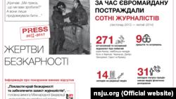 Інфографіка НСЖУ