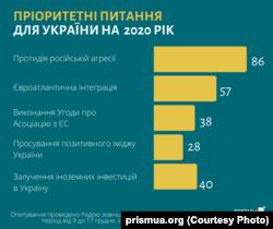 «Українська призма»: основні пріоритети у міжнародній політиці