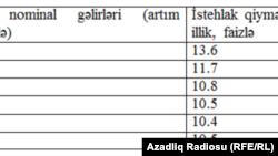 İnflyasiya (cədvəl)