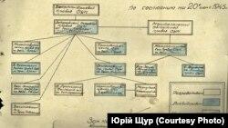 Схема, складена в НКДБ, щодо діяльності ОУН в Запорізькій області станом на 20 червня 1945 року