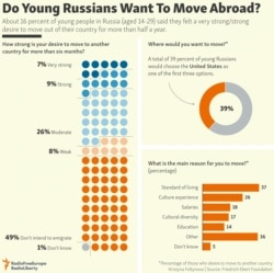 INFOGRAPHIC: Do Young Russians Want To Move Abroad?