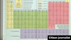 Sistem hemijskih elemenata