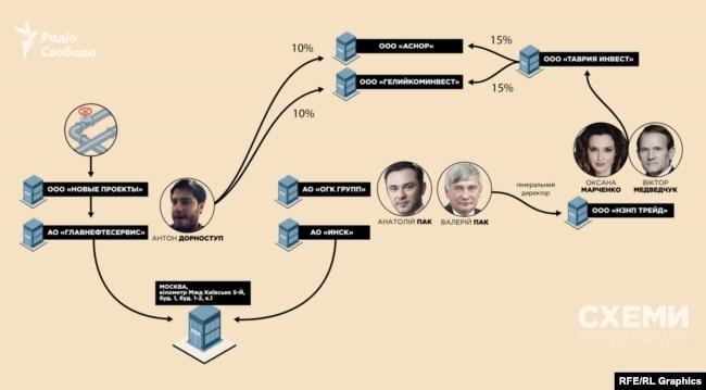 Схема зв'язку Антона Дорноступа з родиною Медвечука-Марченко та родиною Паків