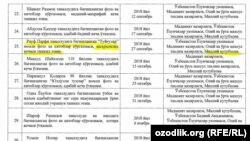 План мероприятий на 2018 год, подписанный премьер-министром Узбекистана Абдуллой Ариповым.