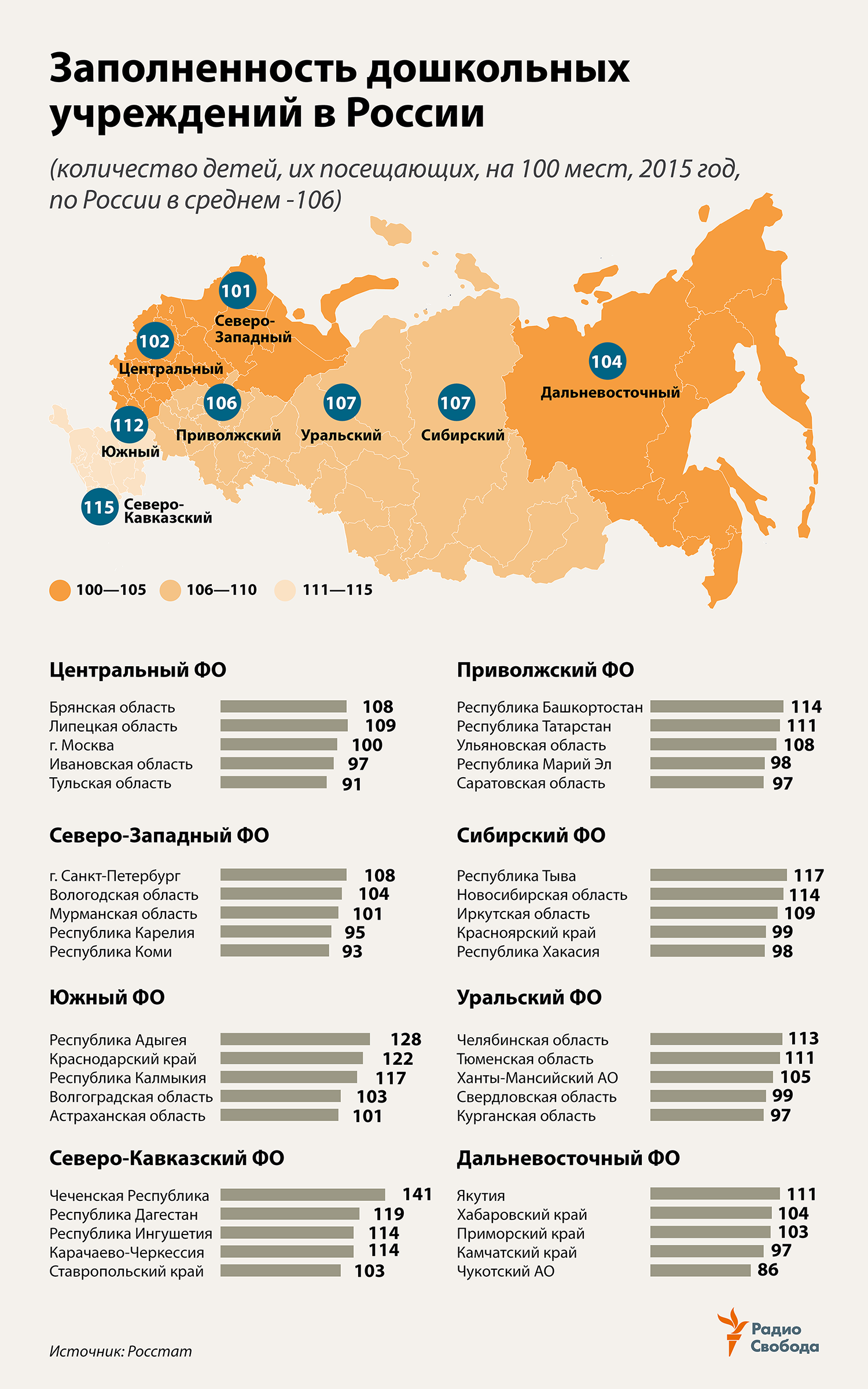 Russia-Factograph-Preschool Education-Overfill