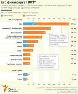 Infographic - Who finances WHO? - RU