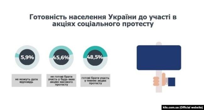 Опитування КМІС, проведене у грудні 2016 року