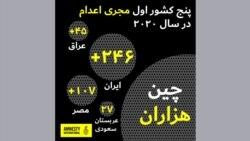 عفو بینالملل: جمهوری اسلامی ایران مسئول نیمی از اعدامهای ثبتشده در سال ۲۰۲۰