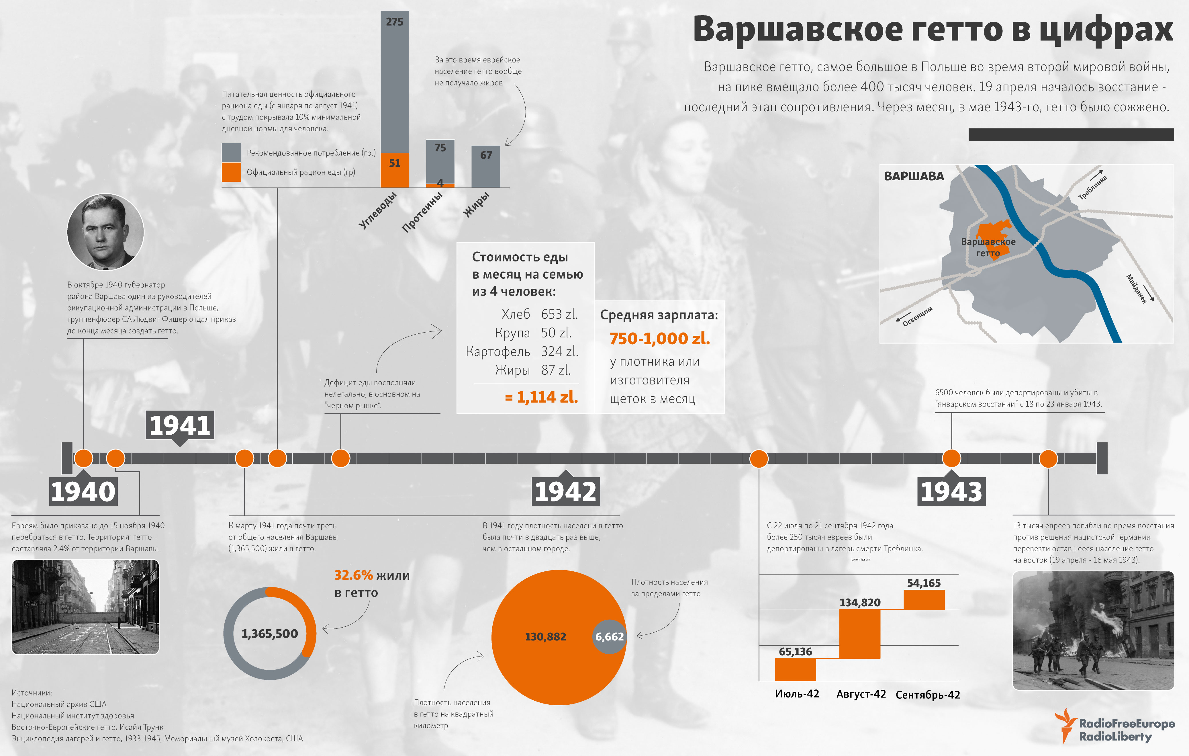 75 лет восстанию в Варшавском гетто