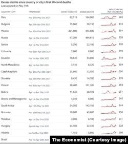The Economist: Decesele în exces înregistrtate de la primele 50 de decese COVID din fiecare țară