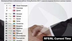 Дүниежүзлік банктің Doing Business 2017 рейтингі туралы инфографика.