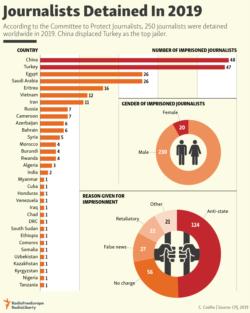 Infographic - CPJ 2019