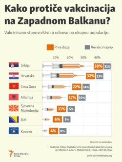 Infographic: Vaccination in Western Balkans