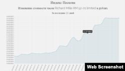 "Скриншот сайта ""Часы Пескова"""