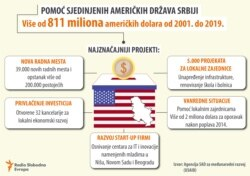 Infographic - US investments in Serbia