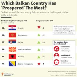 Infographic - Balkan prosperity