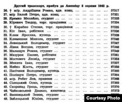 Список бандерівців, які прибули до «Аушвіца» другим етапом 8 серпня 1942 р. (із книги Петра Мірчука «У німецьких млинах смерти»)