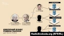 Структура ювелірного бізнесу родини Пшонки до 2014 року