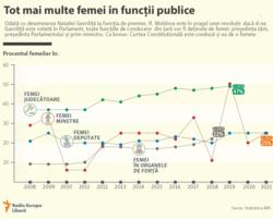 Moldova - infografic, femeile la putere