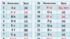 Фрагмент приложения к указу о переводе алфавита казахского языка с кириллицы на латинскую графику.