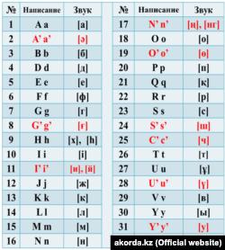 Қазақстан президенті Нұрсұлтан Назарбаевтың жарлығымен бекітілген қазақ әліпбиінің латын графикасындағы жаңа нұсқасы.
