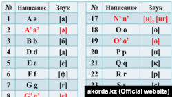 Фрагмент нового алфавита.