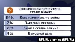 Опрос Радио Свобода