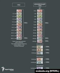 Рублі ўзору 1992 году