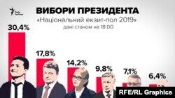 Перша п'ятірка кандидатів, згідно з даними «Національного екзит-полу 2019», станом на 18:00