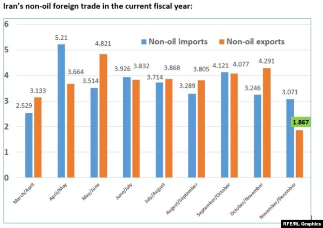 Source: Custom statistics ($ Billion/month)