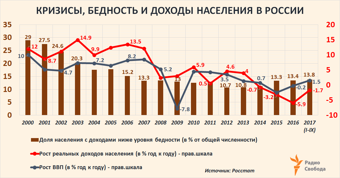 Russia-Factograph-Poverty-Incomes-GDP Growth-Russia-2000-2017