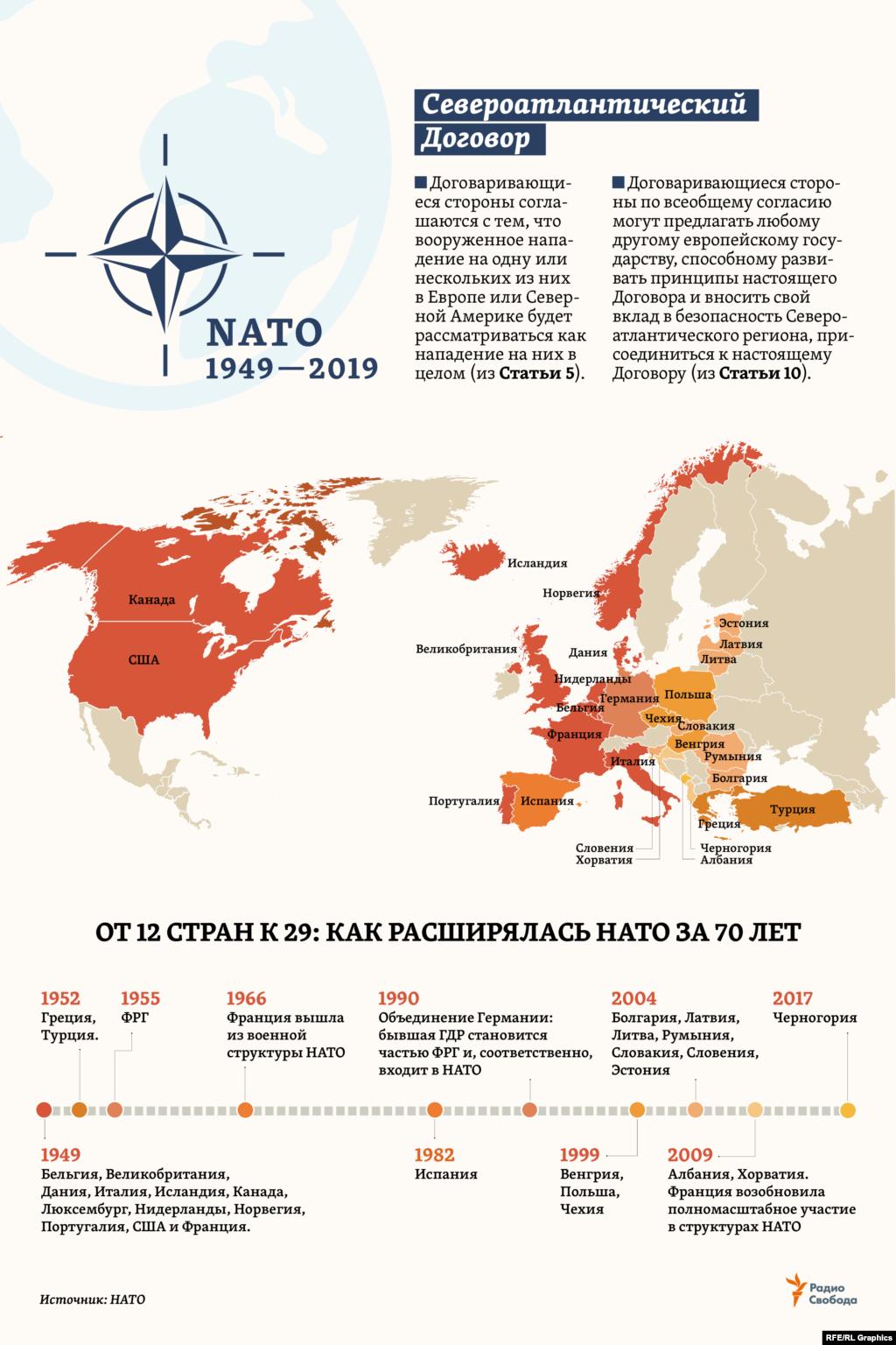 """4 апреля 1949 года в Вашингтоне 10 стран Западной Европы, США и Канада подписали """"Североатлантический Договор"""" (North Atlantic Treaty), заложивший основы будущей организации – NATO (North Atlantic Treaty Organization). В Договоре всего 14 статей, и за минувшие с тех пор 70 лет они не пересматривались. В центре Договора - принцип коллективной обороны стран-участниц, отраженный в Статье 5. До сих пор она применялась лишь один раз – после терактов в США в сентябре 2001 года, когда страны НАТО приняли план совместных действий, впервые предусматривающих проведение ими операций за пределами евроатлантического региона."""