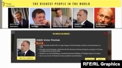 Віктор Пінчук – один із семи українців, які увійшли у рейтинг найбагатших людей світу за версією журналу Forbes у 2019-му