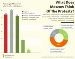 What Does Moscow Think Of The Protests?