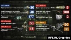 Вооружение, которое Украина купила у Литвы, Чехии и Польши в 2018 году