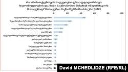 NDI-ის კვლევის შედეგები