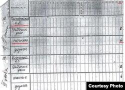 Сторінка з цехового табелю обліку робочого часу ЧАЕС: Пшеничников працював у нічну зміну 26 квітня 1986-го