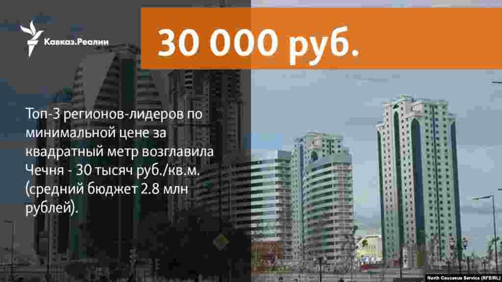 30.05.2018 //В топ-3 регионов-лидеров по минимальной цене за квадратный метр (не включая столичные регионы) вошли: на первом месте Чечня - 30 тысяч руб./кв.м. (средний бюджет 2.8 млн рублей), на втором месте Дагестан - 31 тысяча руб./кв.м. (средний бюджет 2.1 млн рублей) и замыкает тройку лидеров Кабардино-Балкария - 32 тысячи руб./кв.м. (средний бюджет 2.2 млн рублей).