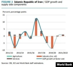 Iran's GDP Growth And Supply Side Components