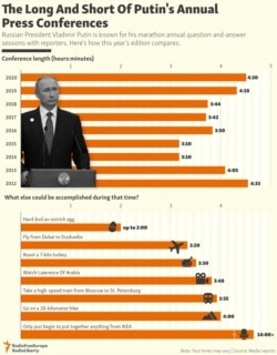 INFOGRAPHIC: The Long And Short Of Putin's Annual Press Conferences