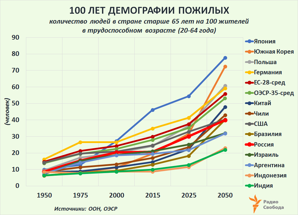 Russia-Factograph-Demography-Old-Age Dependency-World-Russia-1950-2050