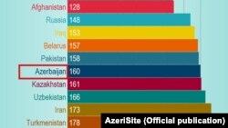 Azərbaycan Sərhədsiz Reportyorların Dünya Media Azadlığı İndeksinə görə 180 ölkə arasında ən sonuncu yerlərdən birində - 160-cı sıradadır.