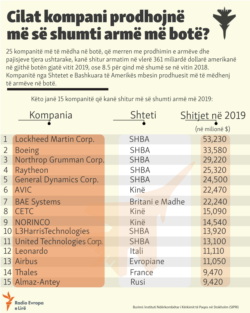 Kosovo: Info graphic: Arms sales for 2019
